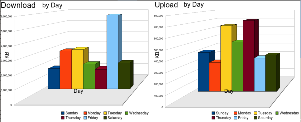 Usage for download and upload by day showing Friday to be the day where there is the most udage.  Showing usage of just under 1 GB per day with a sharp spikes on Fridays and in late January.